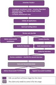 Recruitment Agency Process Flow Chart Recruitment Procedure For Clients Recruitment Agency