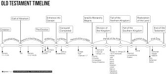 Nehemiah Timeline Chart Old Testament Timeline Chart Bedowntowndaytona Com