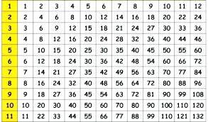 A Printable Multiplication Chart Free Multiplication Table Zain Clean Com