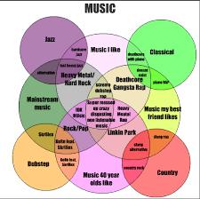 Music You Like Music I Like Venn Diagram Pin On Venn Diagrams