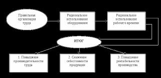 Повышение эффективности организации управленческого труда   Эффективность организации труда реферат