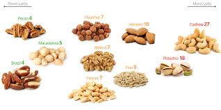 low carb nuts the best and the worst