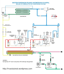 marine accommodation air conditioner piping diagram hermawan s marine accommodation air conditioner piping diagram