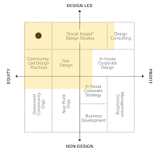 Equity Consulting And Designs The Power Of Designing For Social Impact The Human