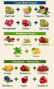 Anti Inflammatory Foods Chart Food Chart Tumblr