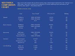 Seo Tools Comparison Chart