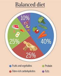 Nutrition Balanced Diet Chart The Perfect Balanced Diet Chart To Be Healthy Femina In