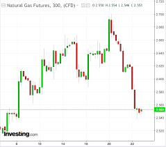 Natural Gas Storage Chart Are Natural Gas Bulls Trapped In The Eye Of A Bearish Storm
