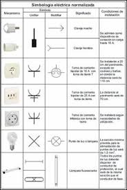 house wiring circuit diagram pdf home design ideas cool ideas simbologia electrica nor zada02 electrical cad fence design civil engineering electrical engineering house wiring