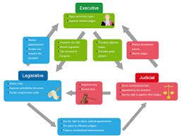 Checks And Balances Chart Answer Key Diagram Of Checks And Balances Catalogue Of Schemas