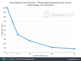 Top Ios Apps See Sudden Drop Off On App Store Charts Cult