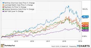 Gulfstream Stock Chart General Dynamics Tempers Expectations For 2019 The Motley Fool