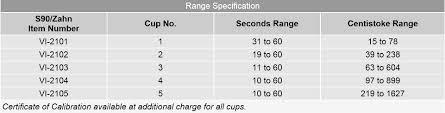 Viscosity Range Chart Gardco S90 Signature Zahn Cup Viscosity Stone Tucker
