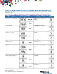 Buprenorphine Conversion Chart Fillable Online Tenncare Morphine Milligram Equivalent Mme