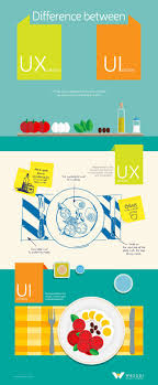 16 best UX - UI - IxD images on Pinterest | Abraham maslow ...