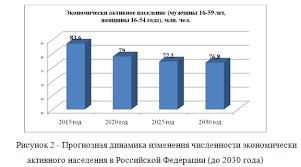 Государственное регулирование занятости проблемы и перспективы  Курсовая работа Государственное регулирование занятости проблемы и перспективы 2016 г Антиплагиат