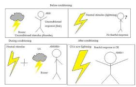 Example Of Classical Conditioning 6 1 Classical Conditioning Yas Psych Txtbk