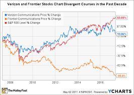Better Buy Frontier Communications Corporation Vs Verizon