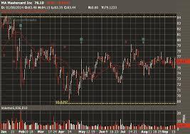 Reading Charts Fundamentals Of Options Trading 3