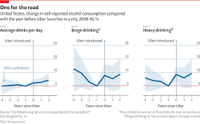 After Uber Arrives Heavy Drinking Increases Daily Chart