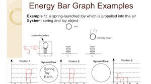 Energy Bar Charts Physics Physics Unit 7 Energy Bar Charts