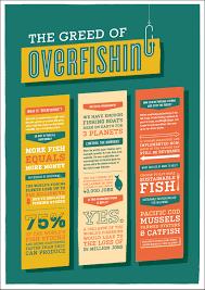essay overfishing essay