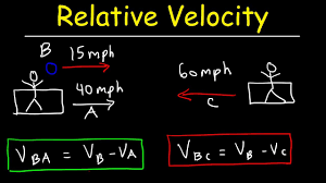 Relative Velocity Physics Basic Introduction In One Dimension Car Train Problems Explained