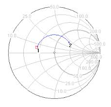 Antenna Impedance Measurement
