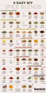 Spices Chart For Food X Post Food Awesome Spice Chart Food Homemade Spices