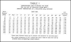 Steam Pressure Vs Temperature Chart Www Bedowntowndaytona Com