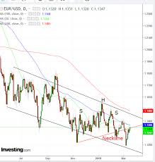 Chart Of The Day Despite Current Up Trend Euro Weakness