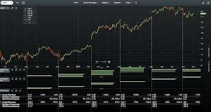 The Best Free Charting Software For 2019 Bulls On Wall Street