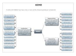 Autism Vs Adhd Chart Autism And Adhd Charts And Diagrams