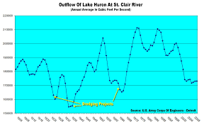 Is Increased Water Flow In The St Clair River The Cause Of