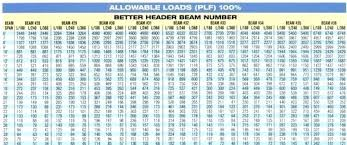 I Beam Chart I Beam Sizes Ideatecny Com Co