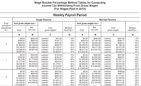 Payroll Tax What It Is How To Calculate It Bench Accounting