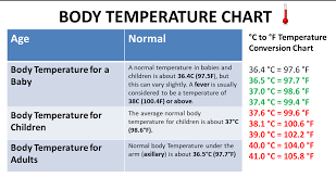74 Reasonable Normal Body Temperature Chart By Age