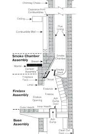 chimney design tips for maintaining a wood burning fireplace woods regarding how to build chimney design 1 industrial chimney design calculations