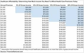 financial samurai healthcare affordability chart