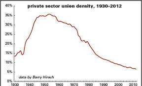 Whats Behind The Growing Pay Productivity Gap Pt 1
