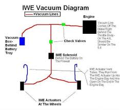 everything you wanted to know about the iwe system and then some 2004 Ford F150 Vacuum Line Diagram everything you wanted to know about the iwe system and then some ford truck enthusiasts forums 2004 ford f150 vacuum hose diagram