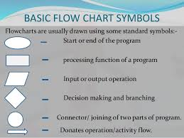 New Admission Charting Flow Charting On College Admission Process