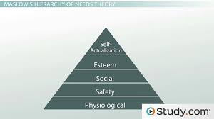 The Needs Theory Motivating Employees With Maslows Hierarchy Of Needs