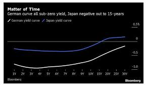 Negative Yield Curves To Infinity And A Reader Question