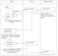 Flowchart Of The System 2 Negotiation Process For