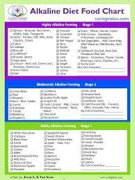 Alkaline Diet Food Chart Alkaline Diet Recipes Diet Food
