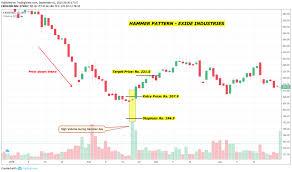 Exide Chart Exide Industries Hammer Pattern Witnessed On 20 Feb 2019
