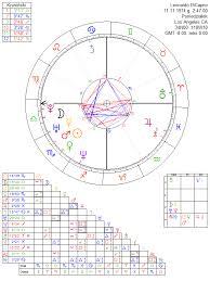 Leonardo Dicaprio Natal Chart Leonardo Dicaprio Astrology Chart
