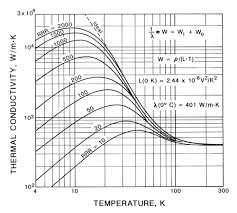Cryogenic Properties Of Copper