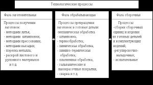 Ребрин Ю И Основы экономики и управления производством  Производственный процесс и принципы его организации